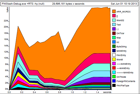 Memory profile of FNIStash categorize by type.